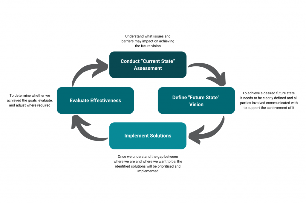 Strategic Framework Diagram - helps to make decisions